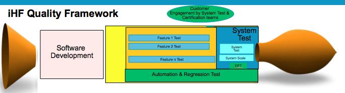 iHF Quality Framework